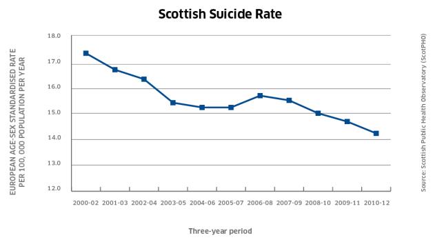 graph_suicide_scot