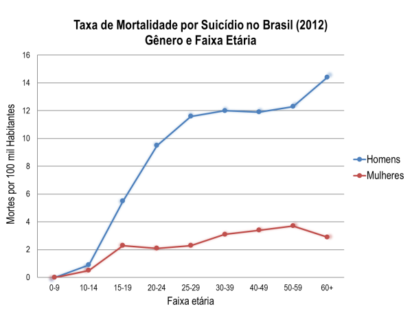 suicide by sex in BR (2012)