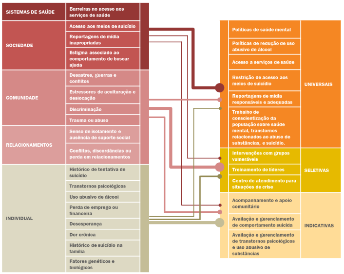WHO's risk factors diagram_portuguese